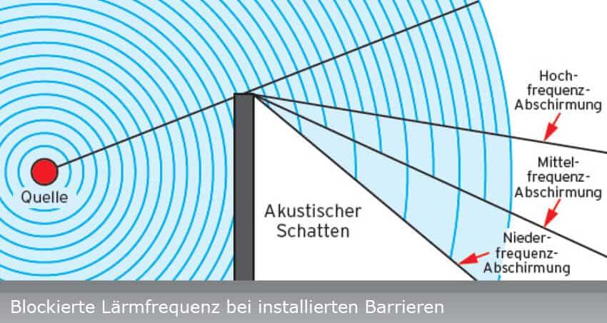 Blockierte Lärmfrequenz bei installierten Barrieren