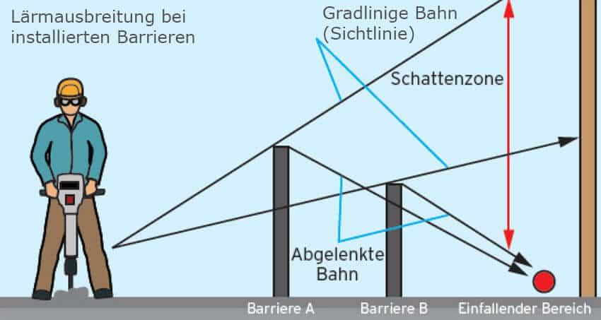 Lärmausbreitung bei installierten Barrieren