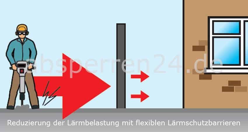 Reduzierung der Lärmbelastung mit flexibler Lärmschutzbarriere